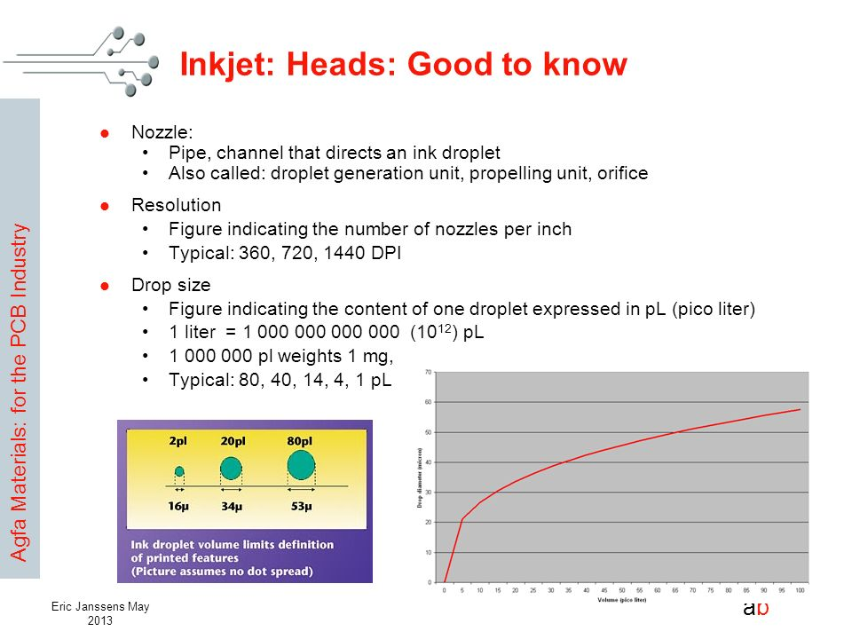 Inkjet: Heads: Good to know