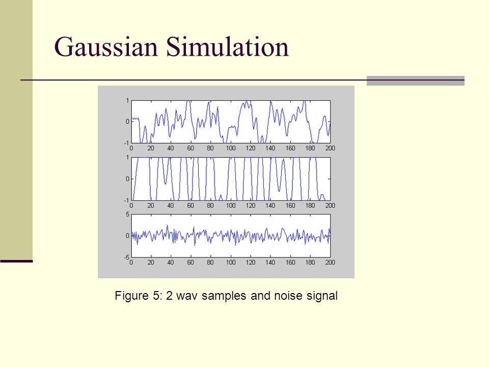 Figure 5: 2 wav samples and noise signal