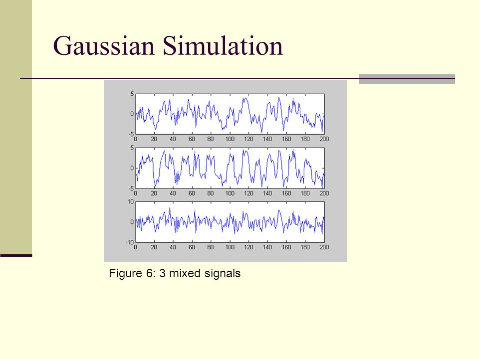 Gaussian Simulation Figure 6: 3 mixed signals