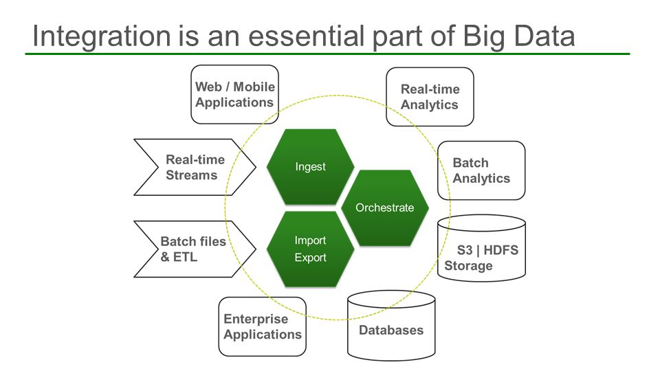 Integration is an essential part of Big Data