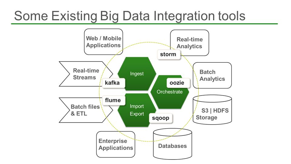 Some Existing Big Data Integration tools