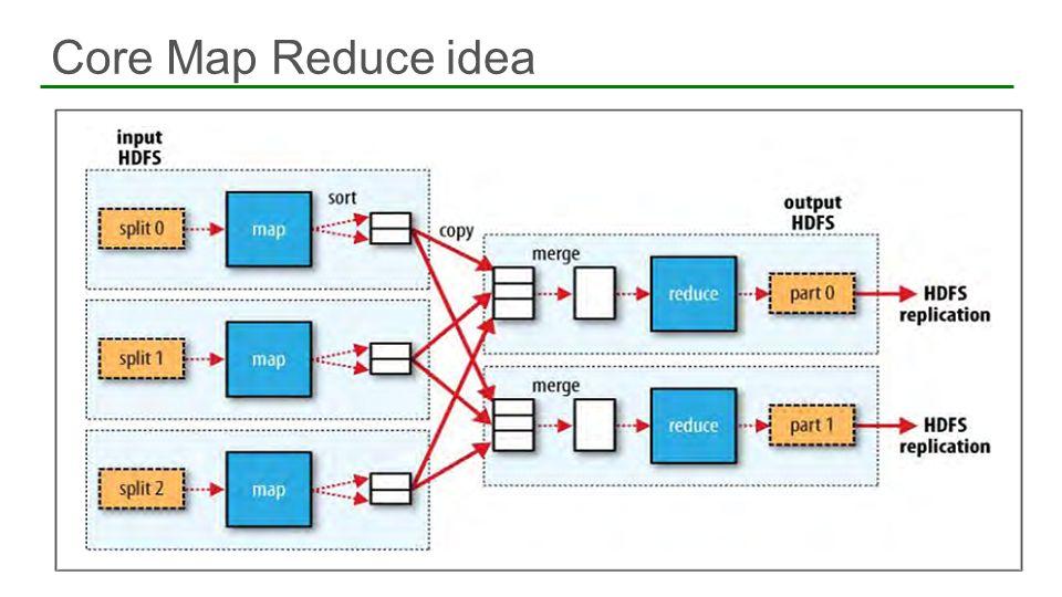 Core Map Reduce idea