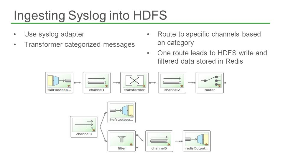 Ingesting Syslog into HDFS