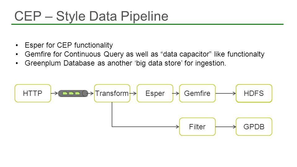 CEP – Style Data Pipeline