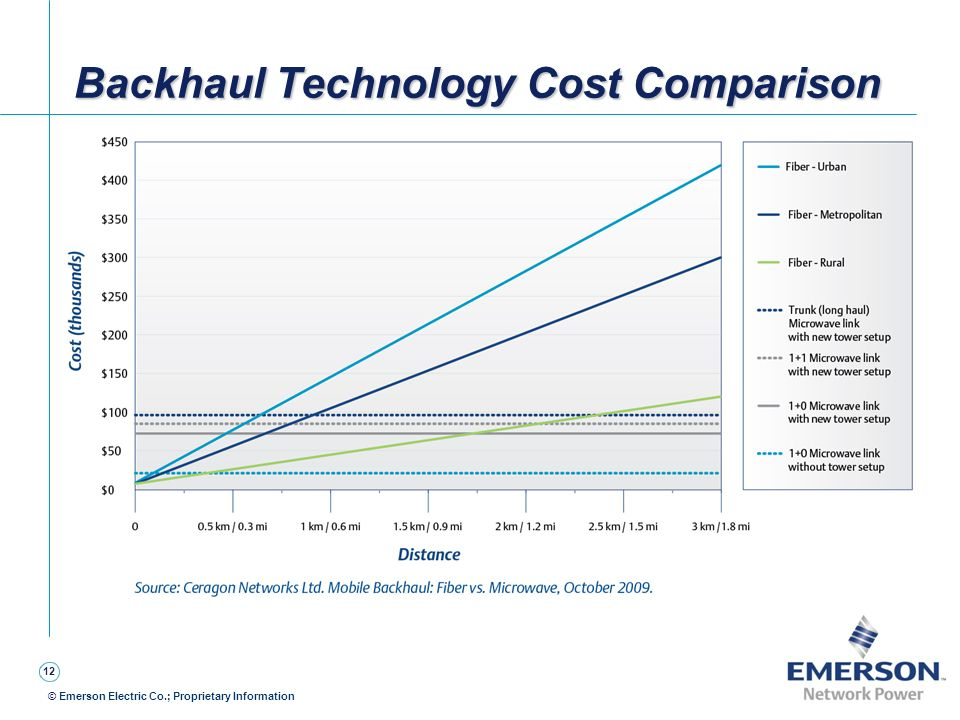 Backhaul Technology Cost Comparison