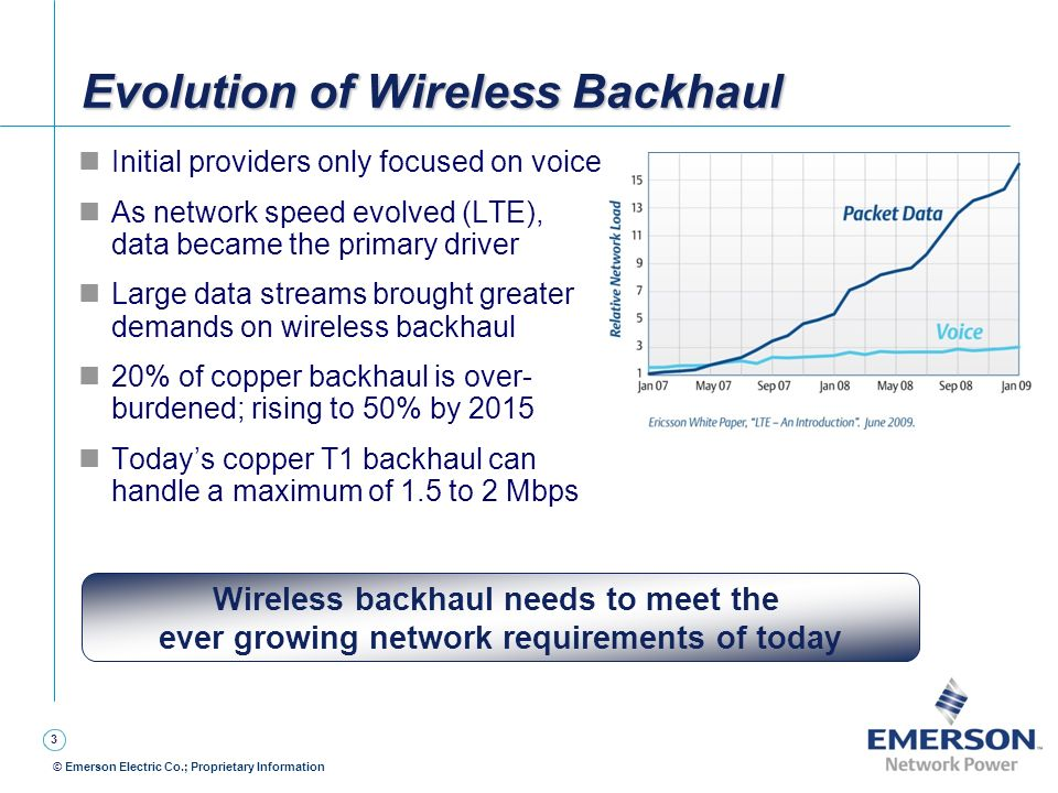 Evolution of Wireless Backhaul