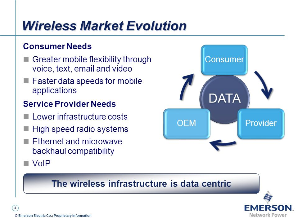 Wireless Market Evolution