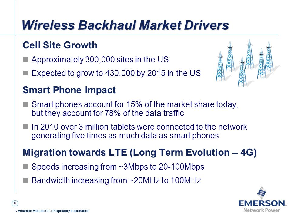 Wireless Backhaul Market Drivers