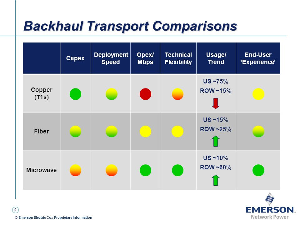 Backhaul Transport Comparisons