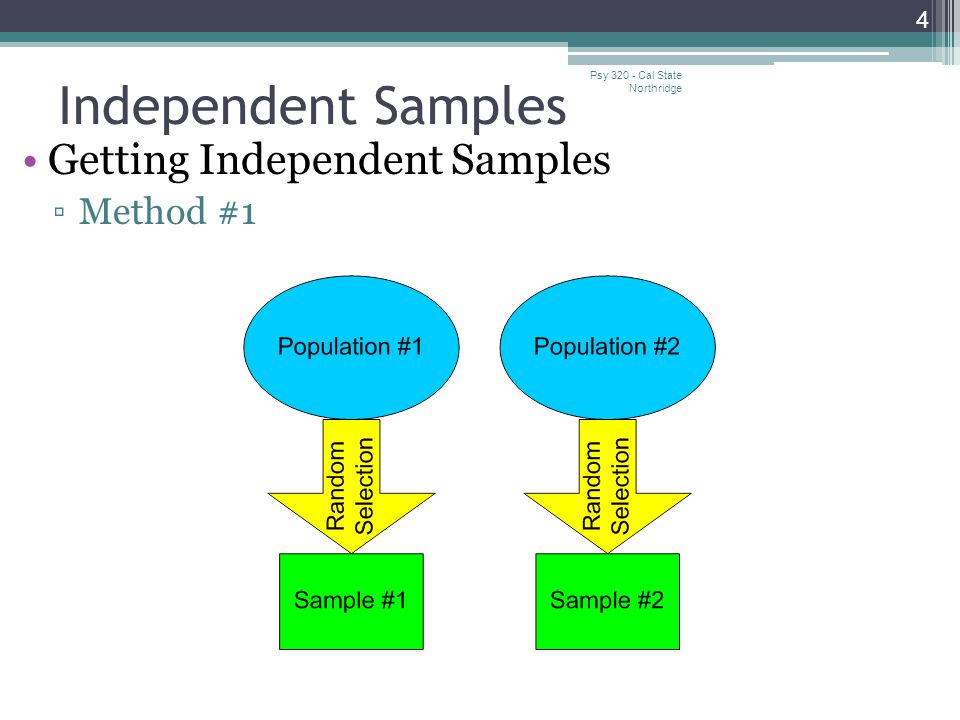 Independent Samples Getting Independent Samples Method #1
