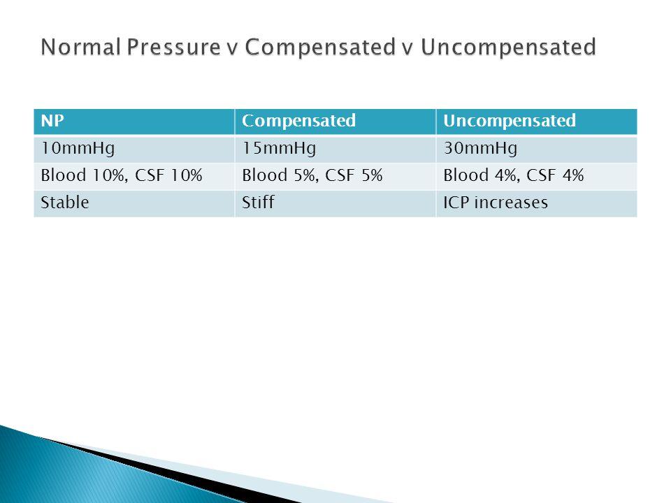 Normal Pressure v Compensated v Uncompensated