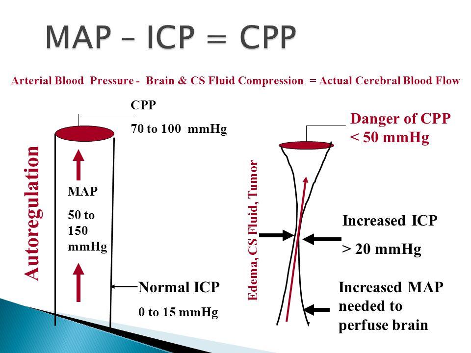 MAP – ICP = CPP Autoregulation Danger of CPP < 50 mmHg