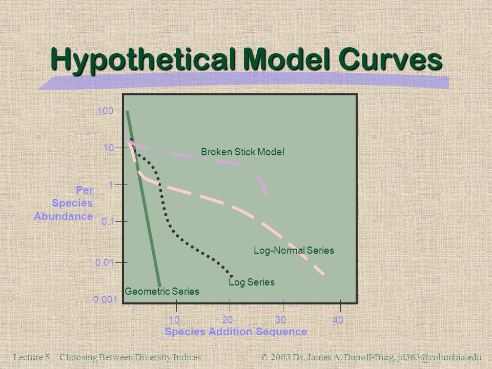 Hypothetical Model Curves