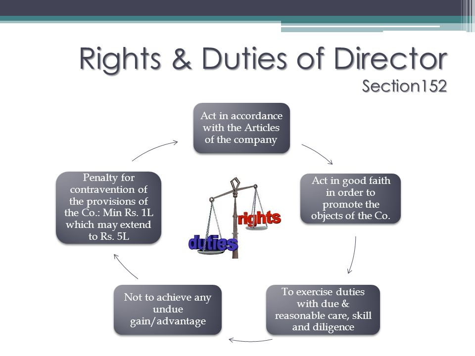 Rights & Duties of Director Section152