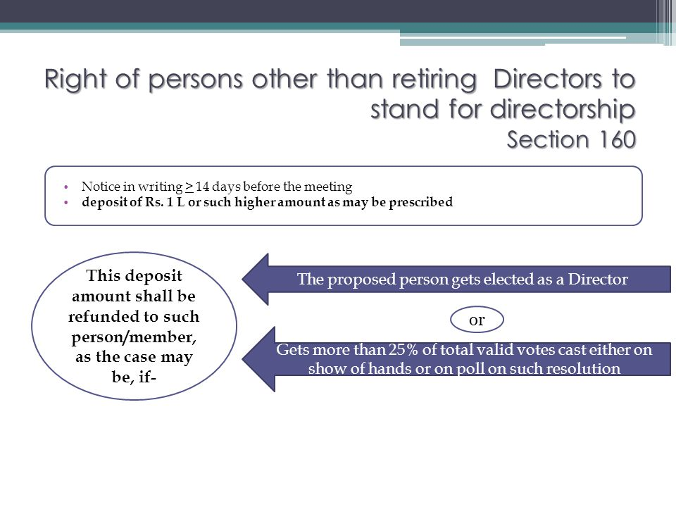 The proposed person gets elected as a Director