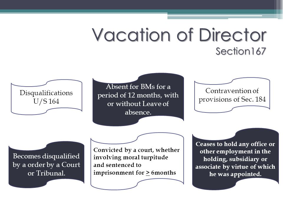 Vacation of Director Section167