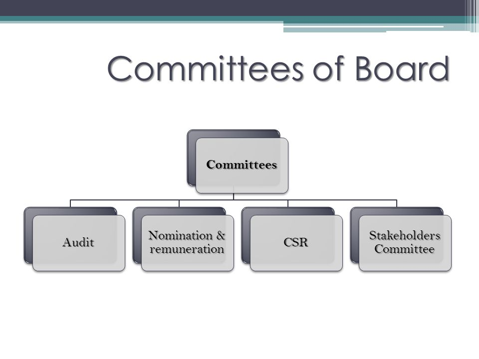 Committees of Board Committees Audit Nomination & remuneration CSR