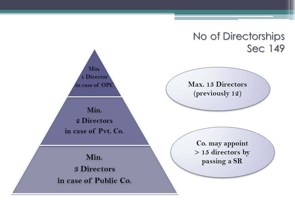Max. 15 Directors (previously 12) > 15 directors by passing a SR