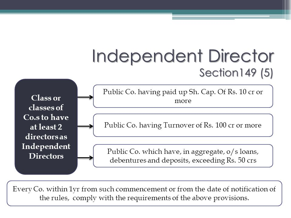 Independent Director Section149 (5)