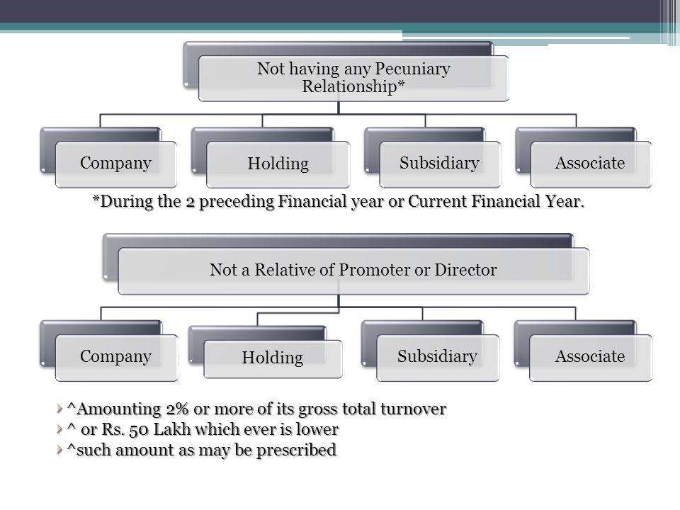 Not having any Pecuniary Relationship* Company Holding Subsidiary