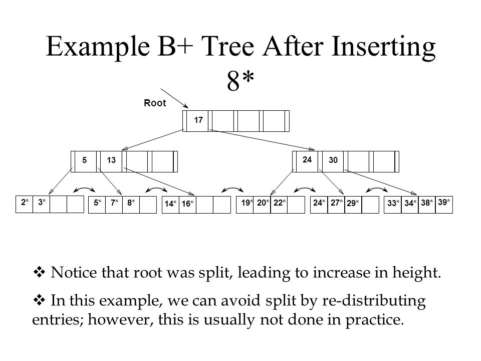 Example B+ Tree After Inserting 8*