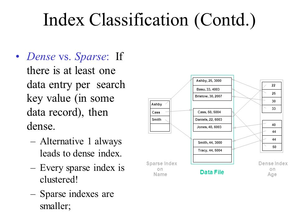 Index Classification (Contd.)