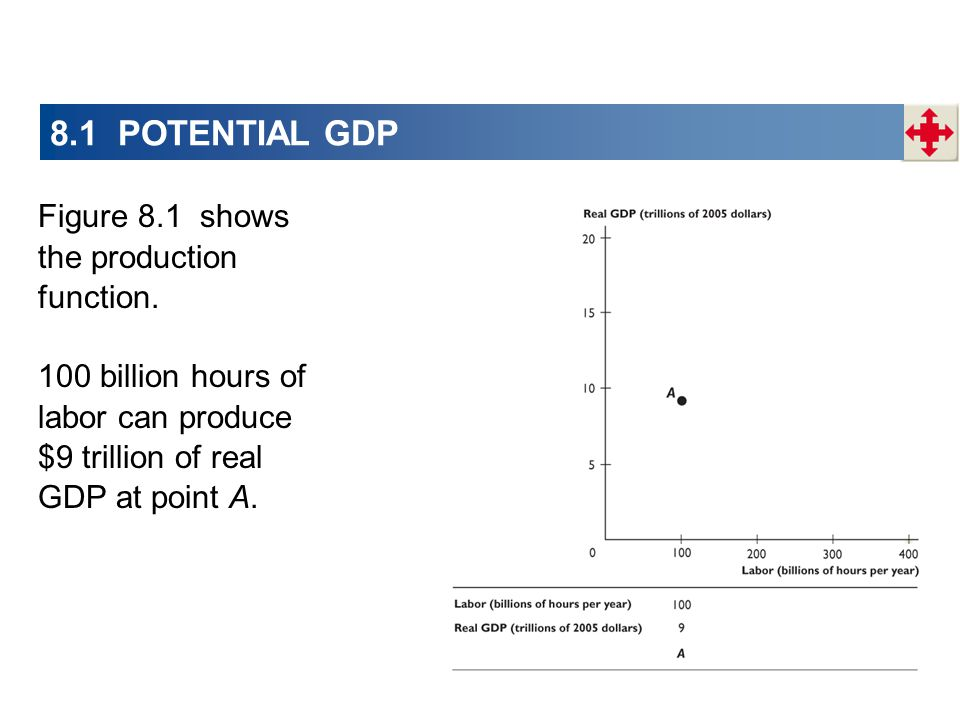 8.1 POTENTIAL GDP Figure 8.1 shows the production function.