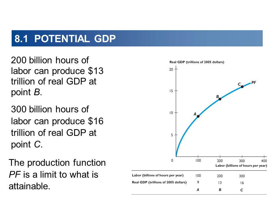 8.1 POTENTIAL GDP 200 billion hours of labor can produce $13 trillion of real GDP at point B.