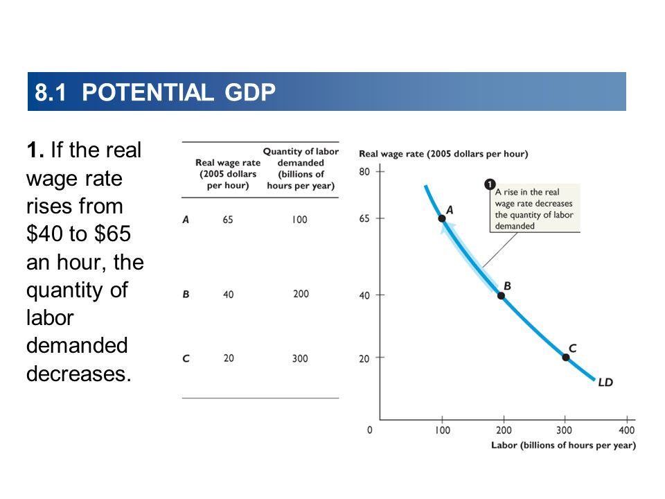 8.1 POTENTIAL GDP 1.