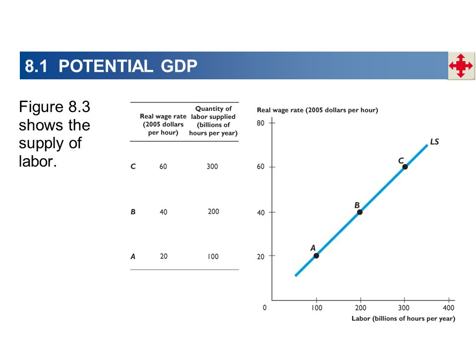 8.1 POTENTIAL GDP Figure 8.3 shows the supply of labor.