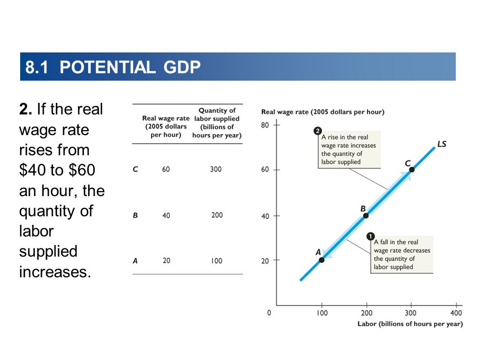 8.1 POTENTIAL GDP 2.