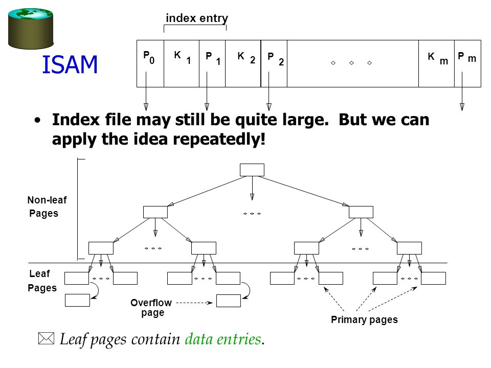 index entry ISAM. P. K. P. K. P. K. P. 1. 1. 2. m. 2. m. Index file may still be quite large. But we can apply the idea repeatedly!