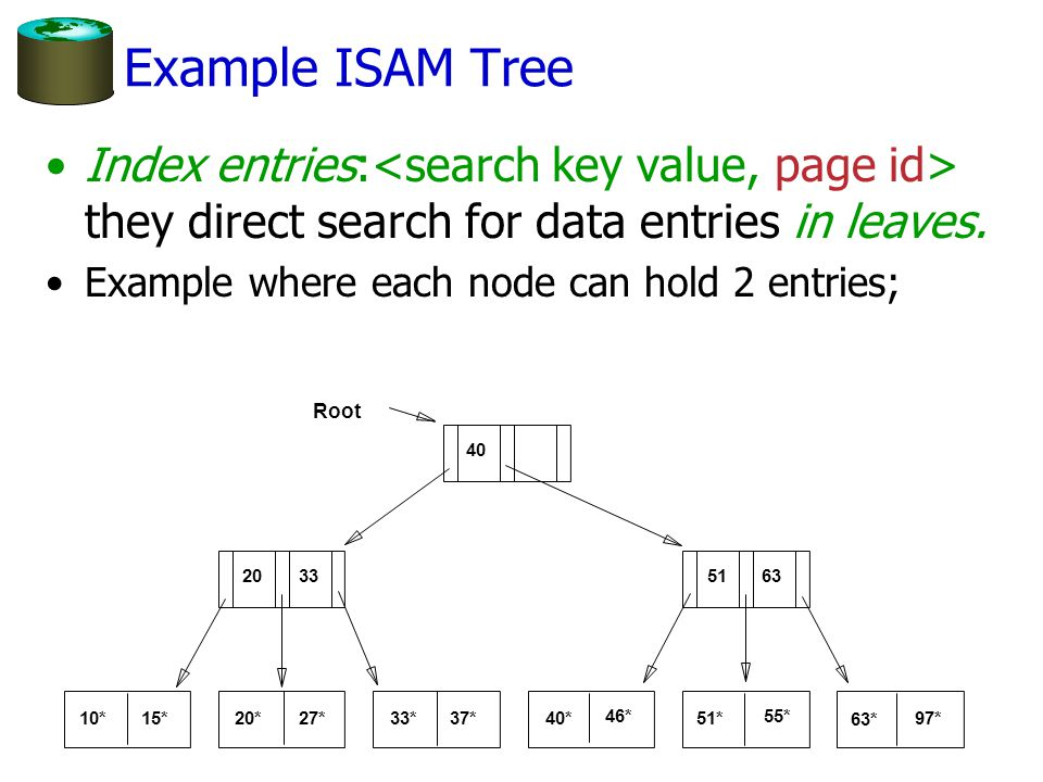 Example ISAM Tree Index entries:<search key value, page id> they direct search for data entries in leaves.