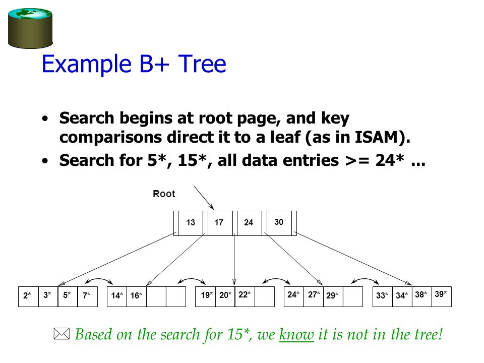 Example B+ Tree Search begins at root page, and key comparisons direct it to a leaf (as in ISAM). Search for 5*, 15*, all data entries >= 24* ...