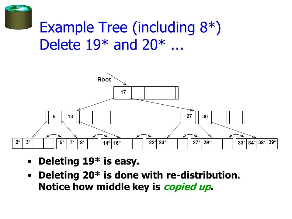 Example Tree (including 8*) Delete 19* and 20* ...