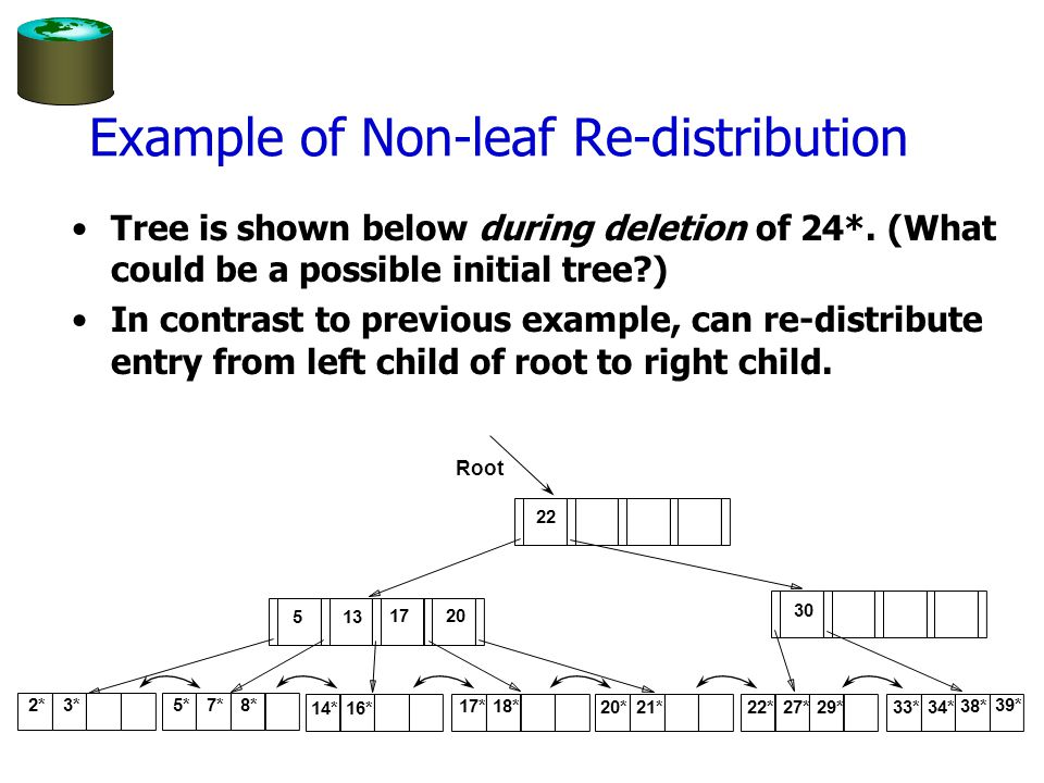 Example of Non-leaf Re-distribution