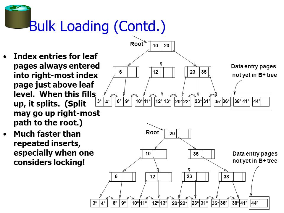 Bulk Loading (Contd.) Root. 10. 20.