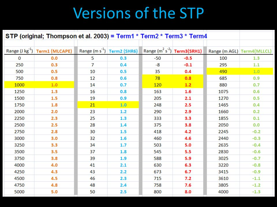 Versions of the STP