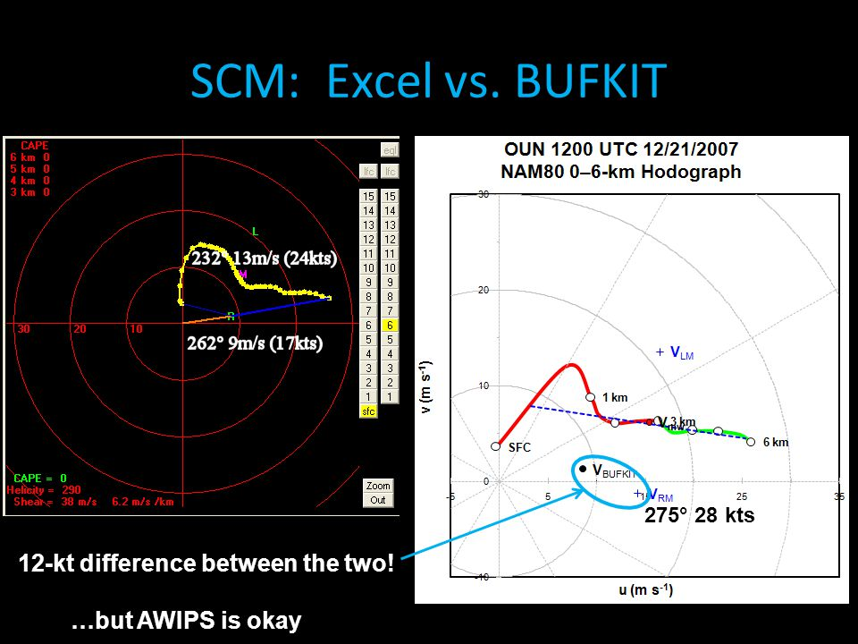 SCM: Excel vs. BUFKIT 12-kt difference between the two!