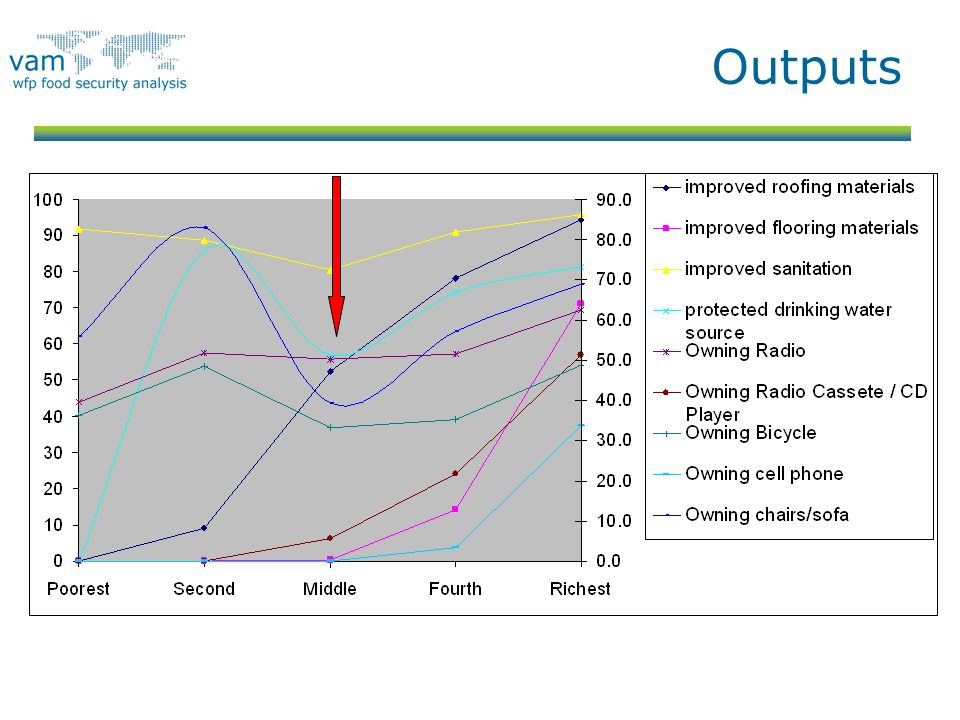 Outputs Salah output