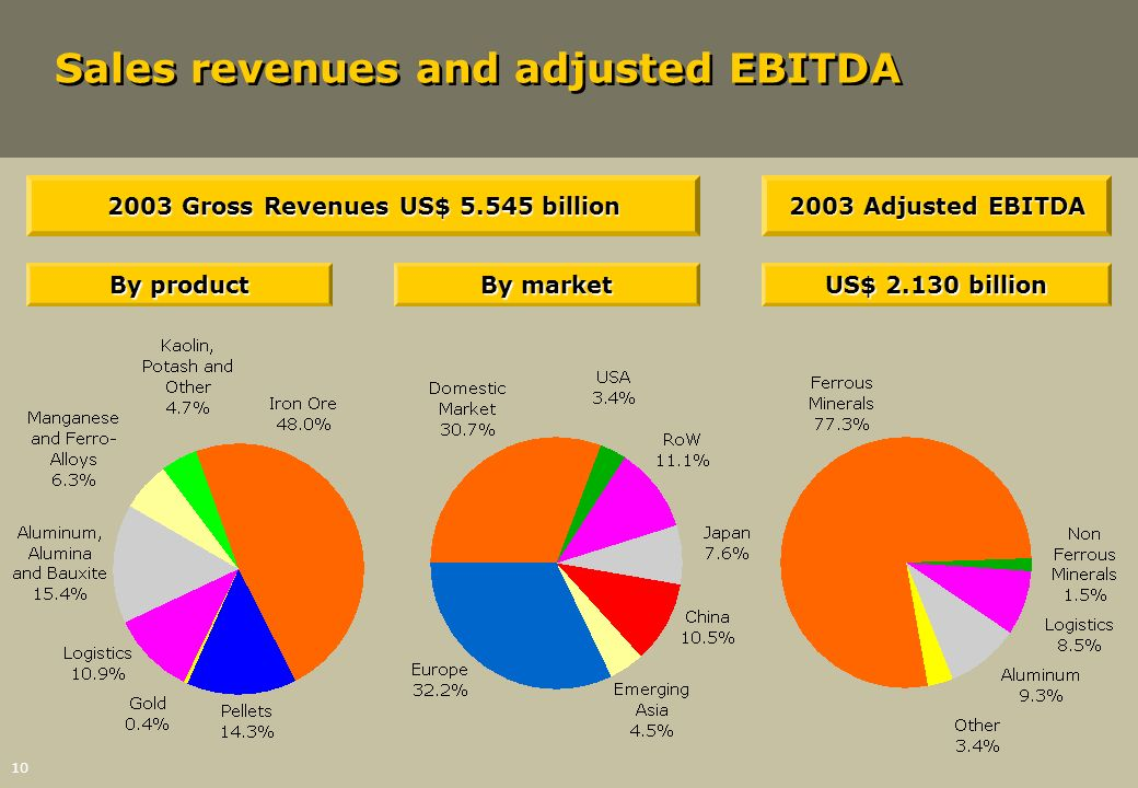 2003 Gross Revenues US$ 5.545 billion