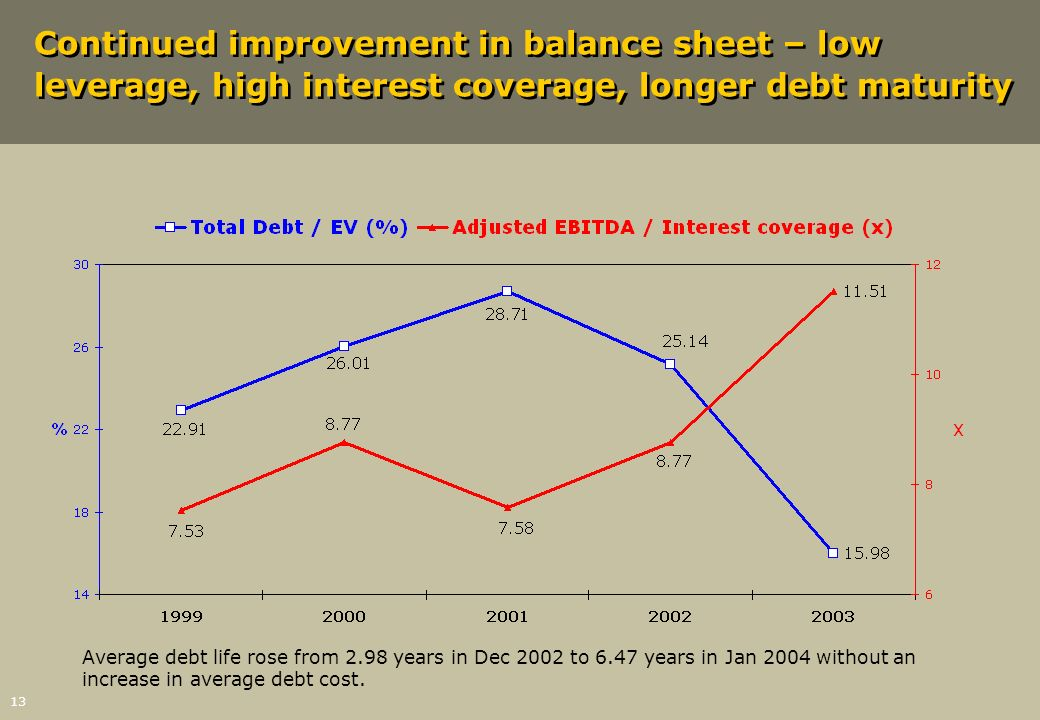 Continued improvement in balance sheet – low leverage, high interest coverage, longer debt maturity