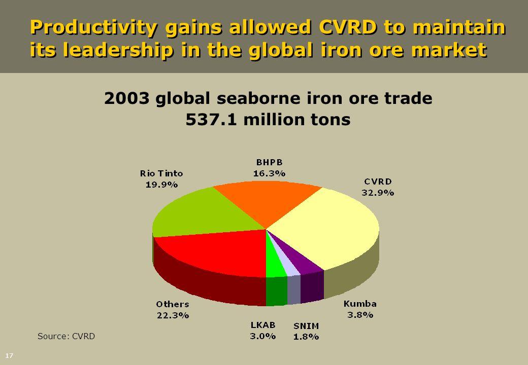 2003 global seaborne iron ore trade