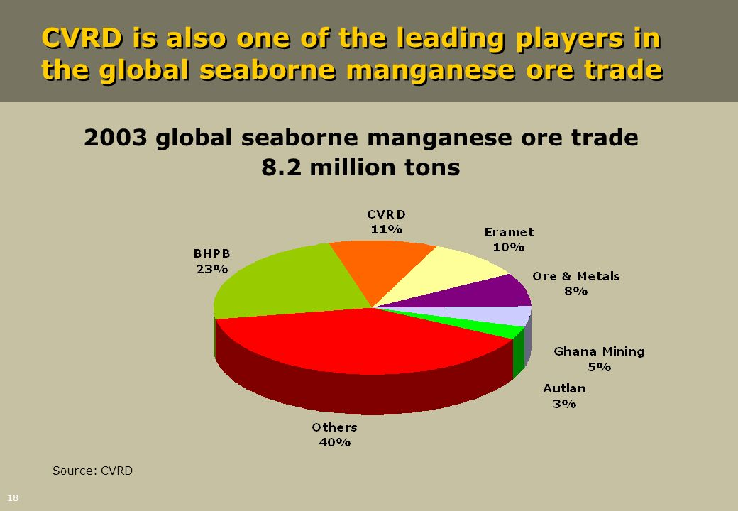 2003 global seaborne manganese ore trade