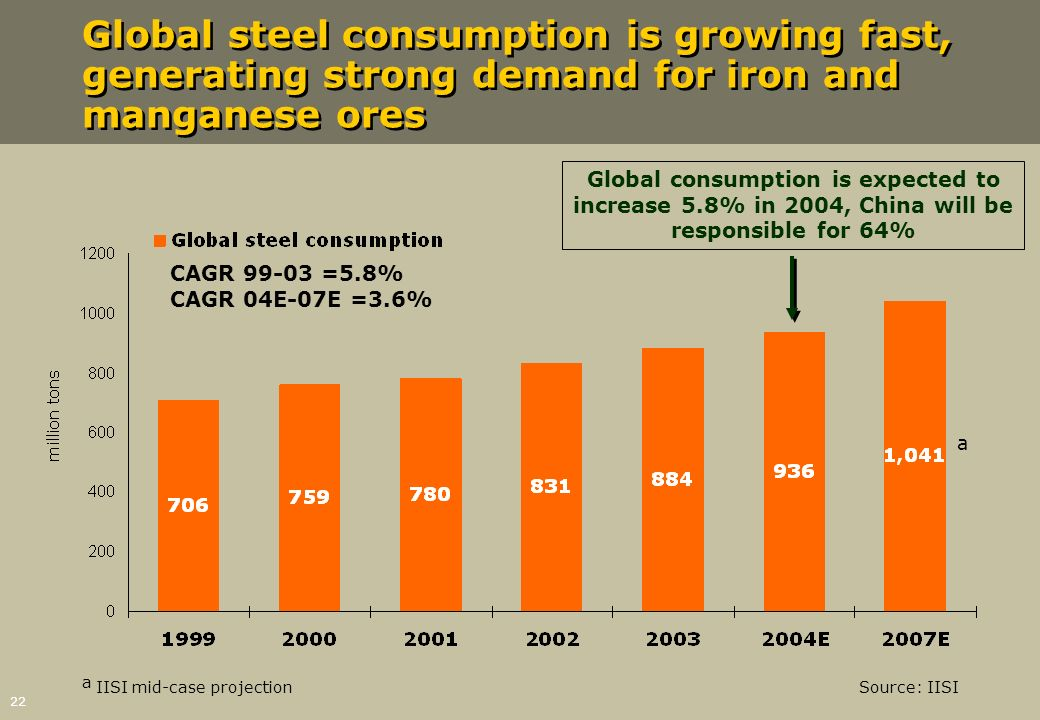 Global steel consumption is growing fast, generating strong demand for iron and manganese ores