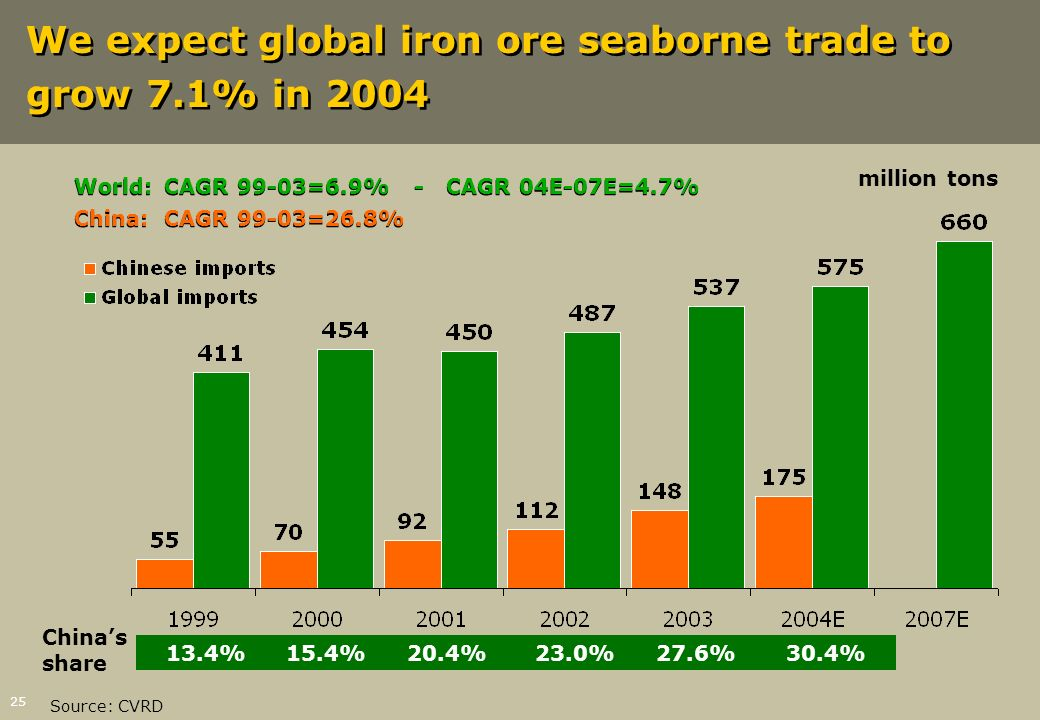 We expect global iron ore seaborne trade to grow 7.1% in 2004