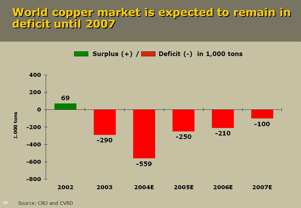 World copper market is expected to remain in deficit until 2007