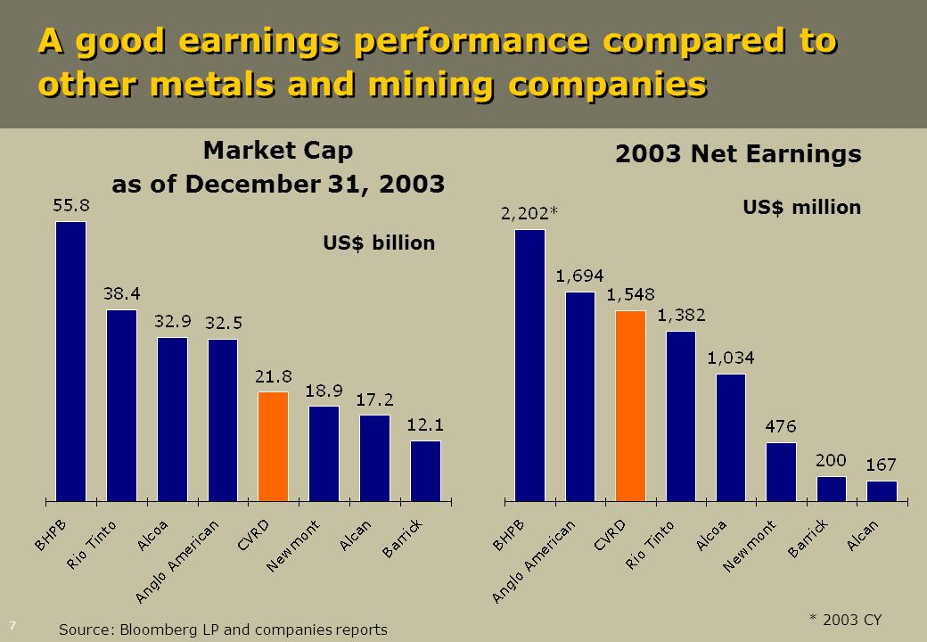 Market Cap as of December 31, 2003 US$ billion