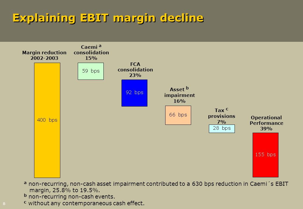Explaining EBIT margin decline