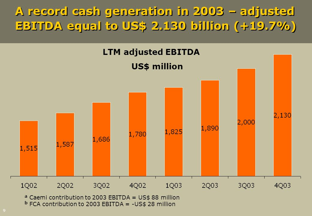 LTM adjusted EBITDA US$ million